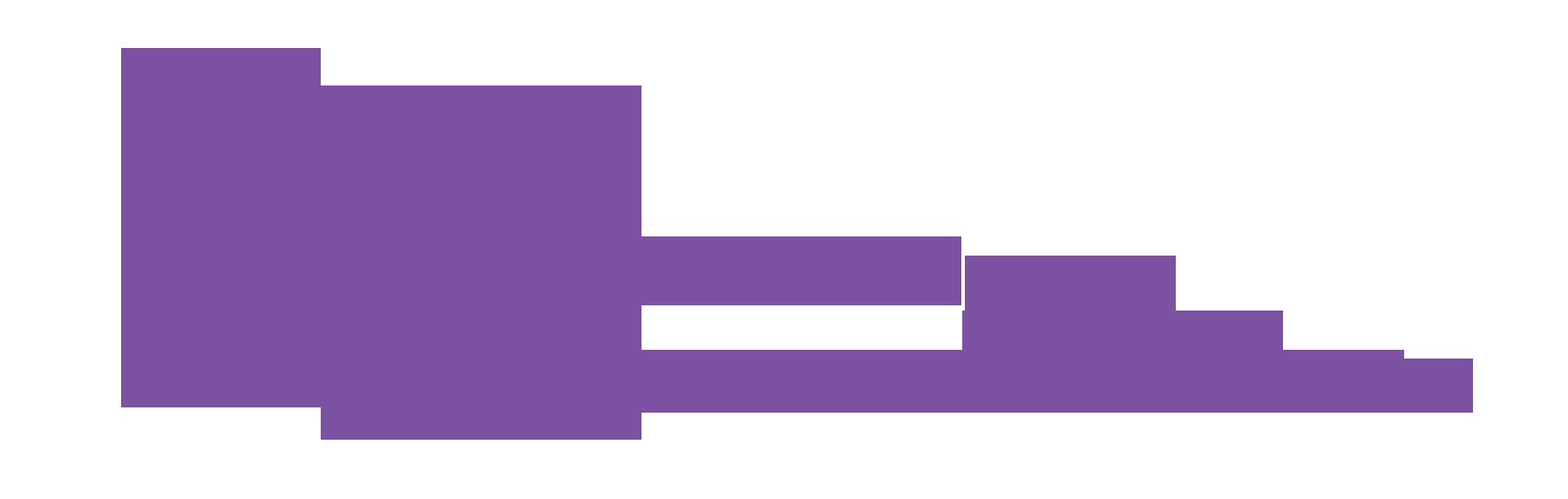 Junta Regional do Algarve